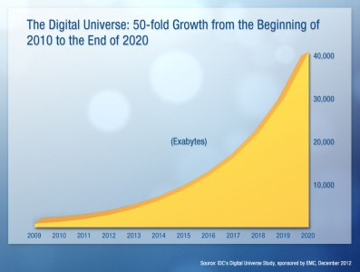 (The prediction of exponential growth in digital information from EMC's Digital Universe report)