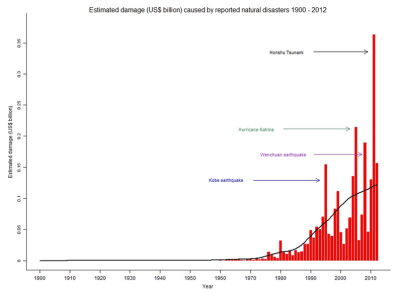 (Estimated damage in $US billion caused by natural disasters between 1900 and 2012 as reported by EM-DAT)