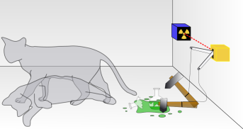 (Schrödinger's cat: a cat, a flask of poison, and a radioactive source are placed in a sealed box. If an internal monitor detects radioactivity (i.e. a single atom decaying), the flask is shattered, releasing the poison that kills the cat. The Copenhagen interpretation of quantum mechanics implies that after a while, the cat is simultaneously alive and dead. Yet, when one looks in the box, one sees the cat either alive or dead, not both alive and dead. This poses the question of when exactly quantum superposition ends and reality collapses into one possibility or the other.)