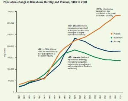 (Population changes in Blackburn, Burnley and Preston from 1901-2001. In the early part of the century, all three cities grew, supported by successful manufacturing economies. But in the latter half, only Preston continued to grow as it transitioned successfully to a service economy. From Cities Outlook 1901 by Centre for Cities)