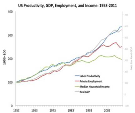 (United States GDP plotted against median household income from 1953 to present. Until about 1980, growth in the economy correlated to increases in household wealth. But from 1980 onwards as digital technology has transformed the economy, household income has remained flat despite continuing economic growth)